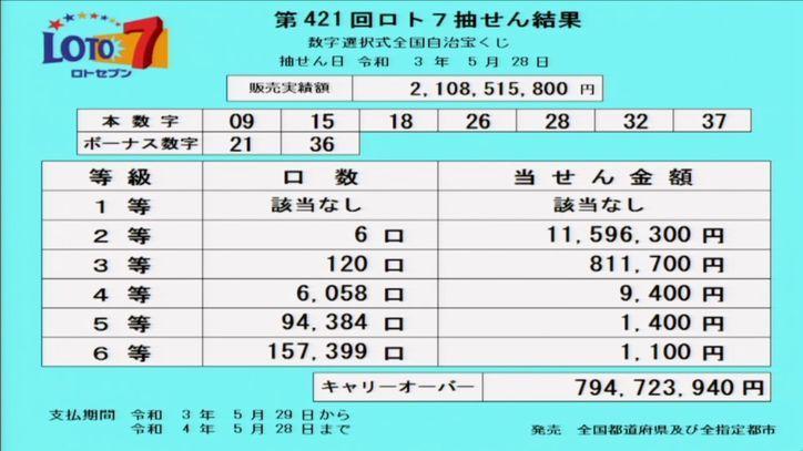 【ロト7結果】[第421回2021年5月28日]キャリーオーバー発生!!|当選番号速報