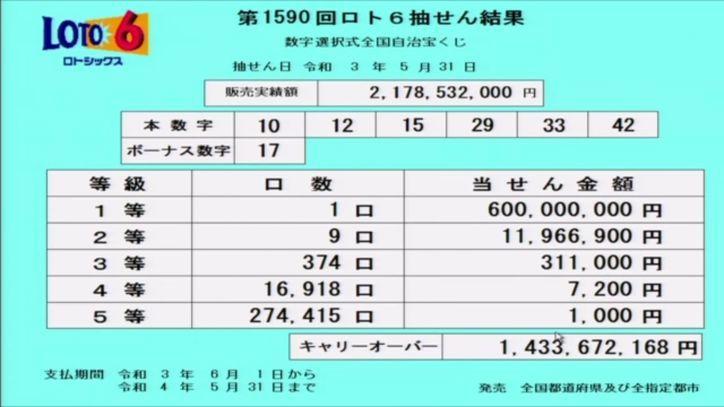 【ロト6結果】[第1590回2021年5月31日]キャリーオーバー発生!! 抽せん結果速報