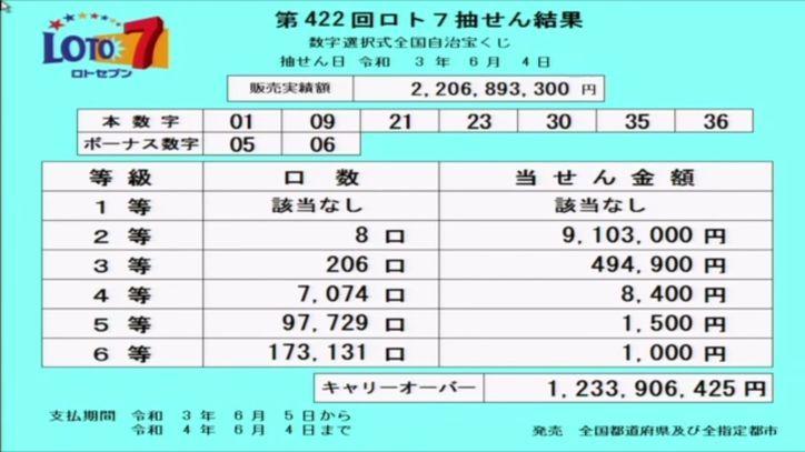 【ロト7結果】[第422回2021年6月4日]キャリーオーバー発生!!|当選番号速報