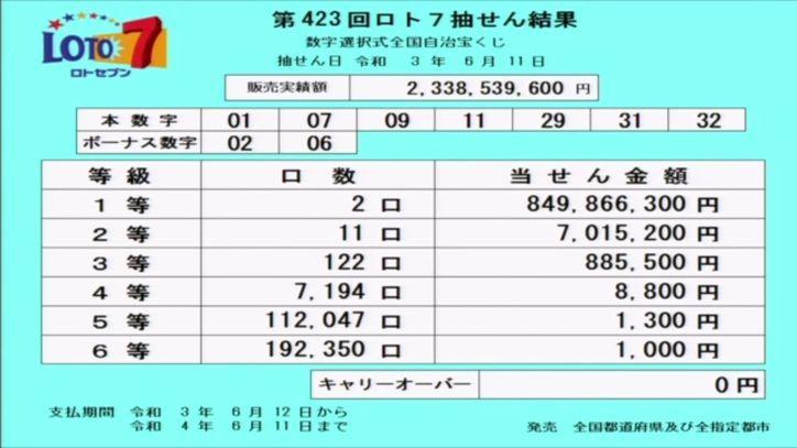【ロト7結果】[第423回2021年6月11日]当選番号速報