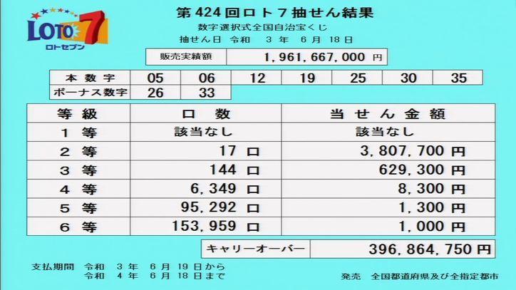 【ロト7結果】[第424回2021年6月18日]キャリーオーバー発生!! 当選番号速報
