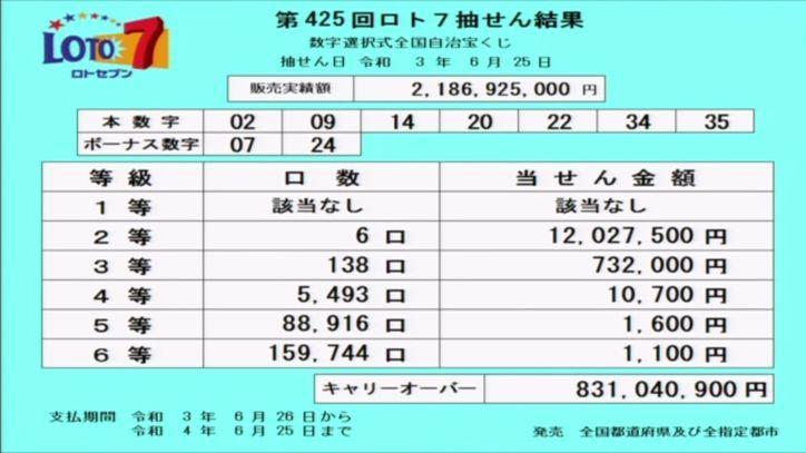 【ロト7結果】[第425回2021年6月25日]キャリーオーバー発生!!|当選番号速報