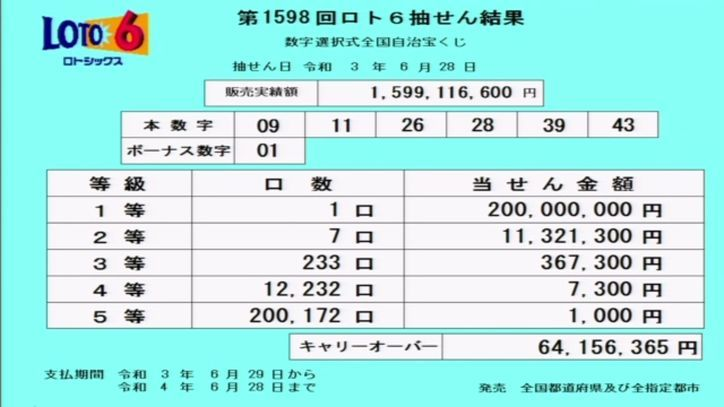 【ロト6結果】[第1598回2021年6月28日]キャリーオーバー発生!!|抽せん結果速報