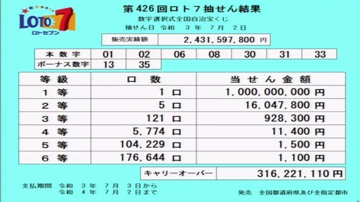 【ロト7結果】[第426回2021年7月2日]キャリーオーバー発生!!|当選番号速報