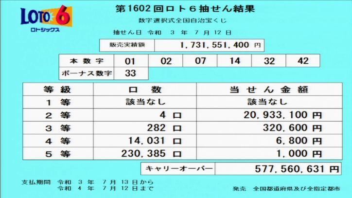【ロト6結果】[第1602回2021年7月12日]キャリーオーバー発生!!|抽せん結果速報