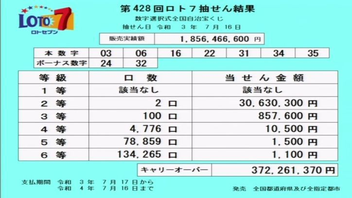 【ロト7結果】[第428回2021年7月16日]キャリーオーバー発生!!|当選番号速報