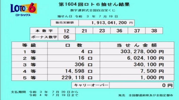 【ロト6結果】[第1604回2021年7月19日]抽せん結果速報