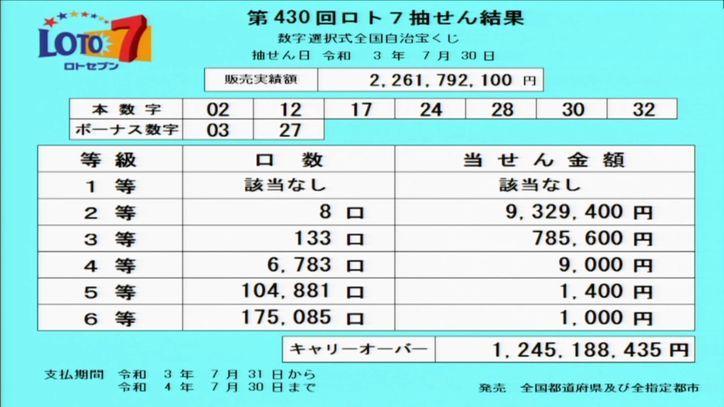 【ロト7結果】[第430回2021年7月30日]キャリーオーバー発生!!|当選番号速報