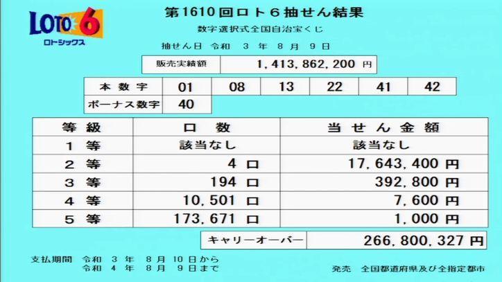 【ロト6結果】[第1610回2021年8月9日]キャリーオーバー発生!!|抽せん結果速報