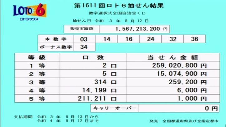 【ロト6結果】[第1611回2021年8月12日]抽せん結果速報