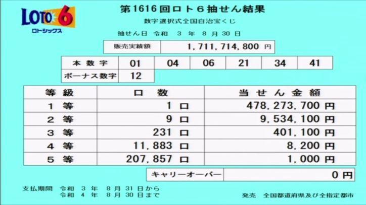 ロト6結果[第1616回2021年8月30日]抽せん結果速報