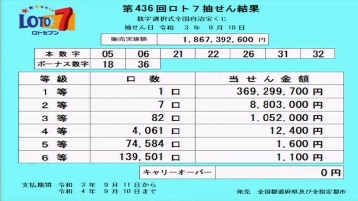 ロト7結果[第436回2021年9月10日]当選番号速報