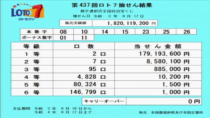 ロト7当選番号[第437回2021年9月17日]当選番号速報