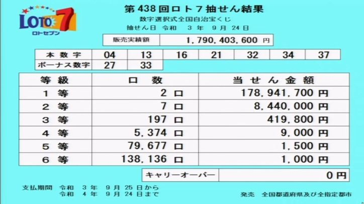 ロト7当選番号[第438回2021年9月24日]