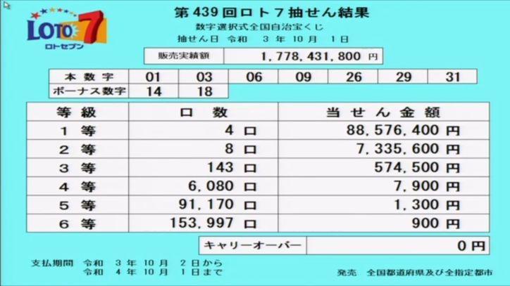 ロト7当選番号[第439回2021年10月1日]