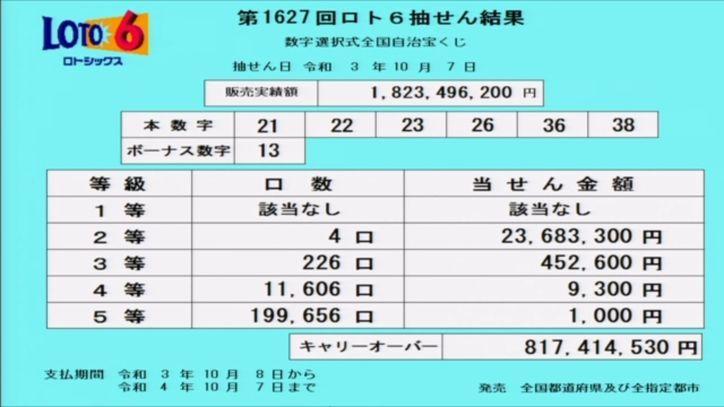 ロト6当選番号速報[第1627回2021年10月07日]キャリーオーバー発生!!