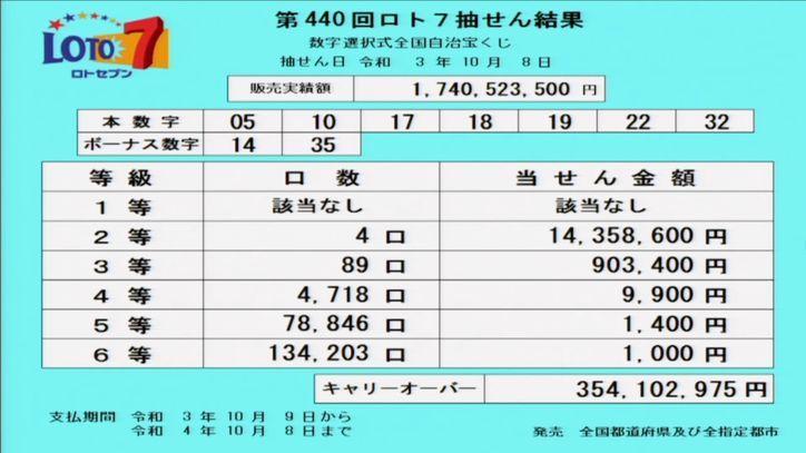 ロト7当選番号速報[第440回2021年10月8日]キャリーオーバー発生!!