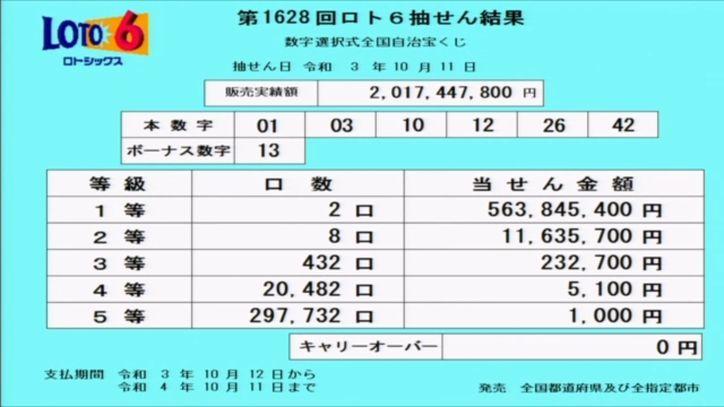 ロト6当選番号速報[第1628回2021年10月11日]