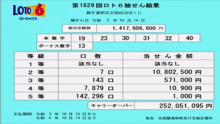 ロト6当選番号速報[第1629回2021年10月14日]キャリーオーバー発生!!