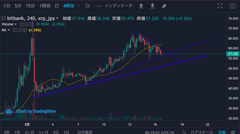 XRP/日本円チャート(4時間足)