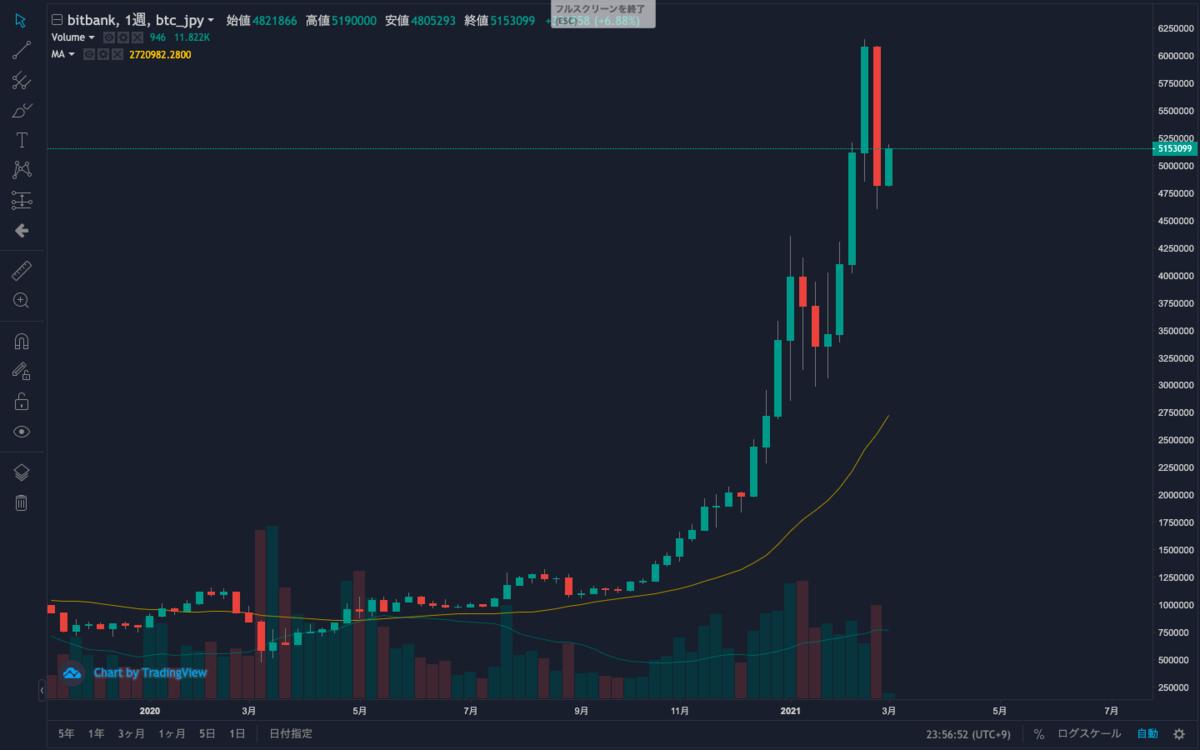BitCoinの週足チャート