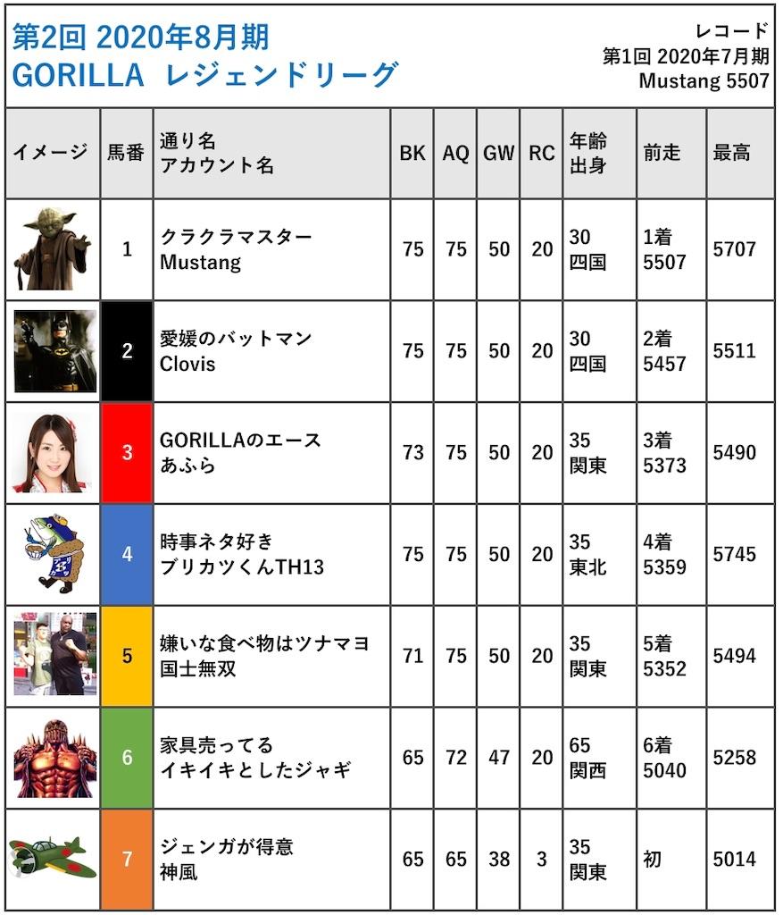 f:id:gorilla-coc-itogun:20200731035731j:image