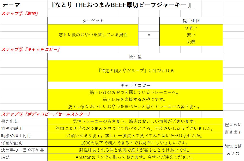 筆者が作成した【超訳1枚プランシート】