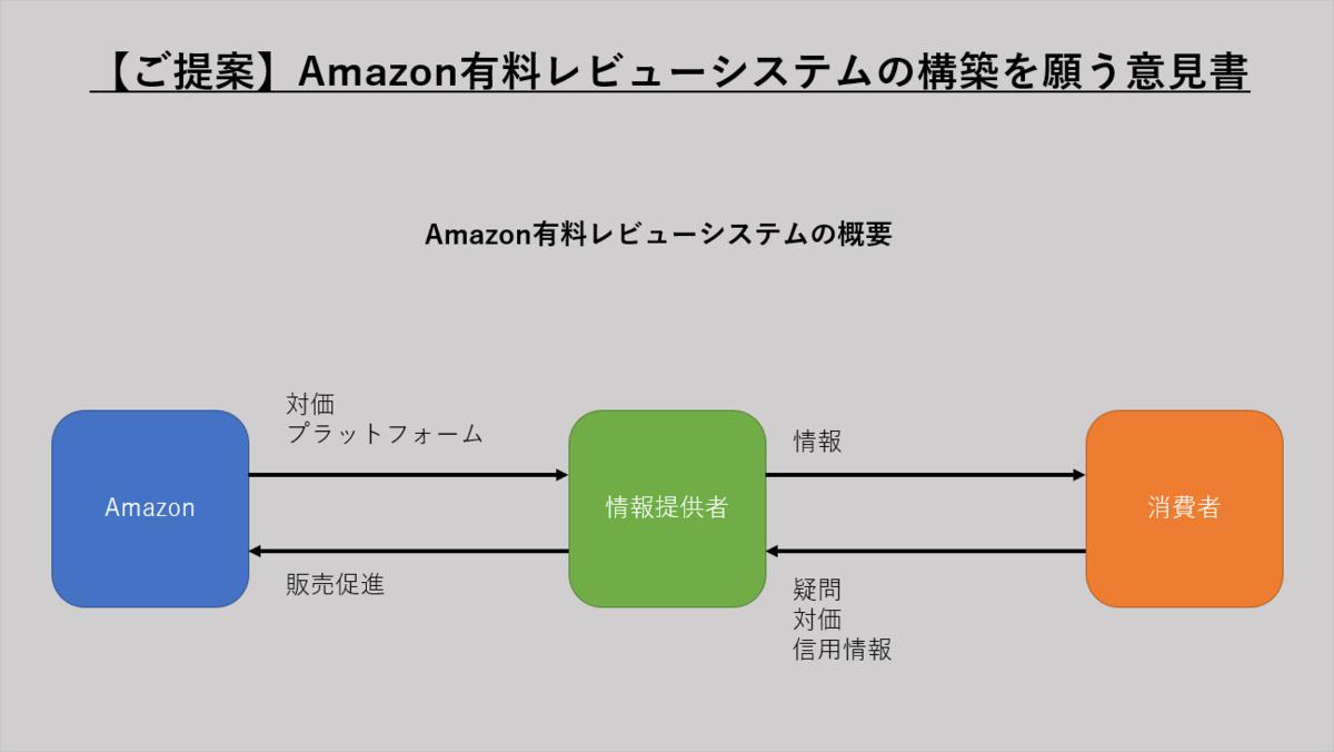 【ご提案】Amazon有料レビューシステムの構築を願う意見書