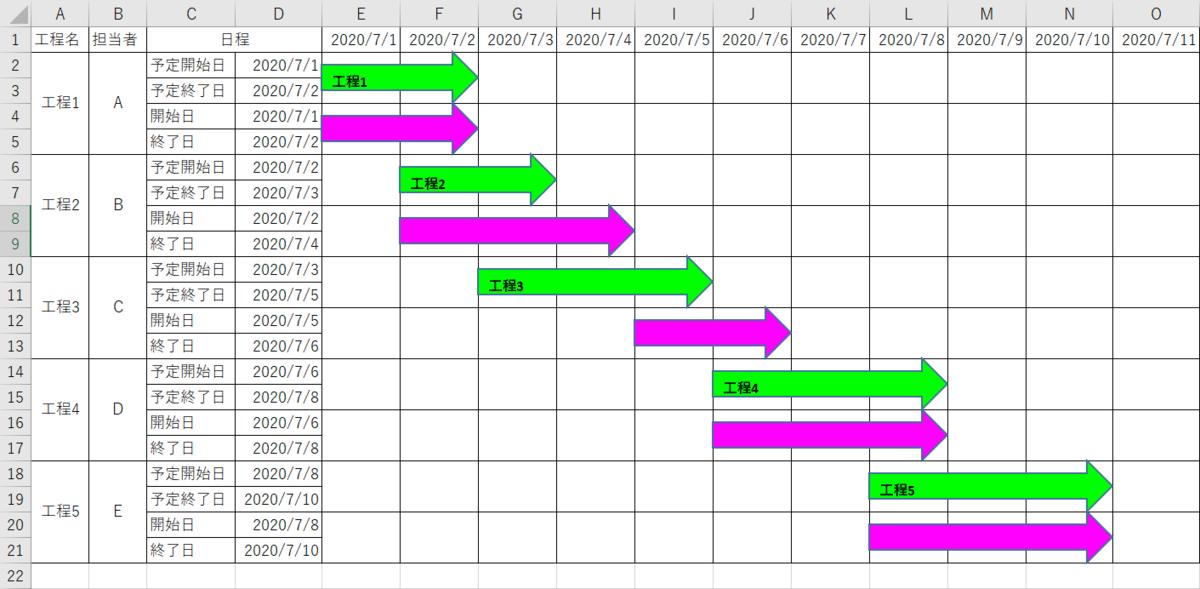 マクロ実行後に作成されるガントチャート