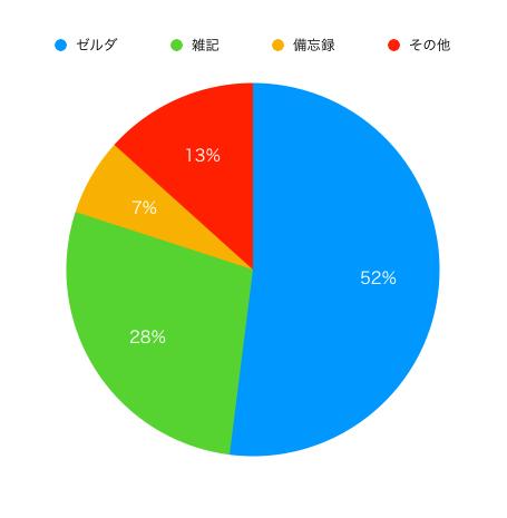 f:id:gorimura7:20180501221159p:plain
