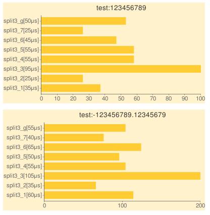 comma separationのテスト結果をGoogle Char APIをつかってグラフ表示してみた