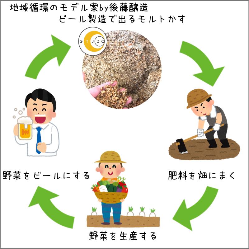 f:id:gotojozo-blog:20190312124607p:plain:w450
