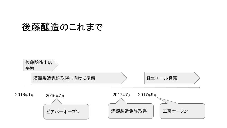f:id:gotojozo-blog:20190621202132p:plain:w600