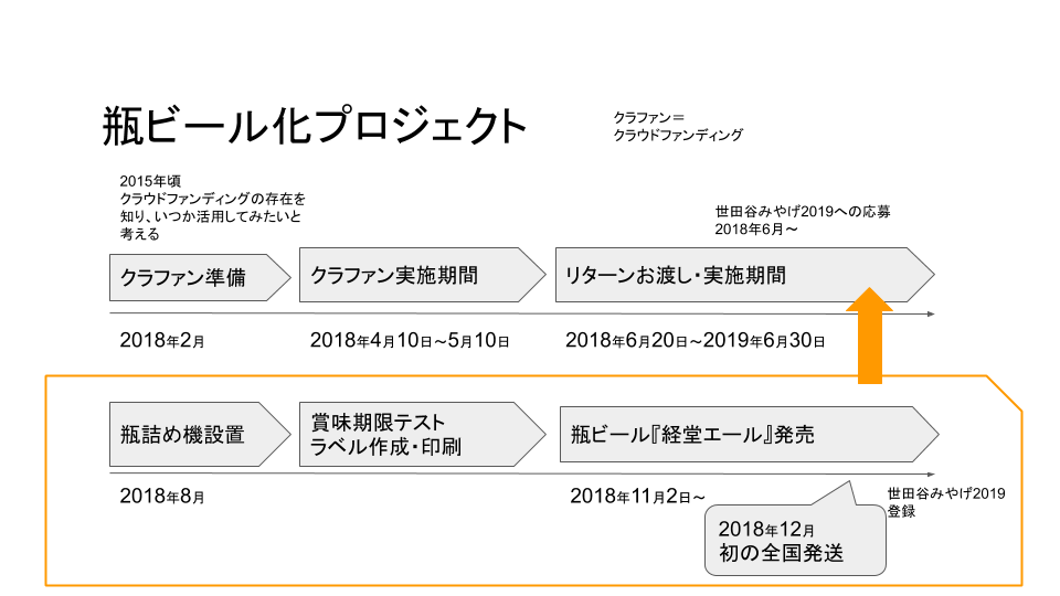 f:id:gotojozo-blog:20190702155154p:plain:w600