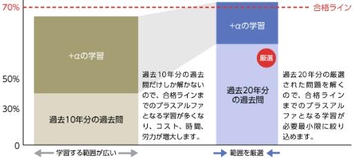 f:id:goukakuget:20201025094515p:plain