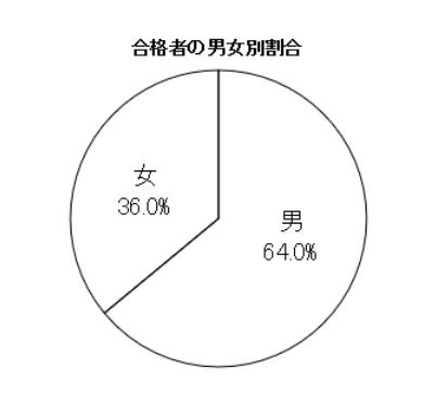 f:id:goukakuget:20210704125734p:plain