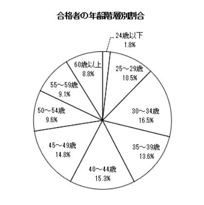 f:id:goukakuget:20210704125749p:plain