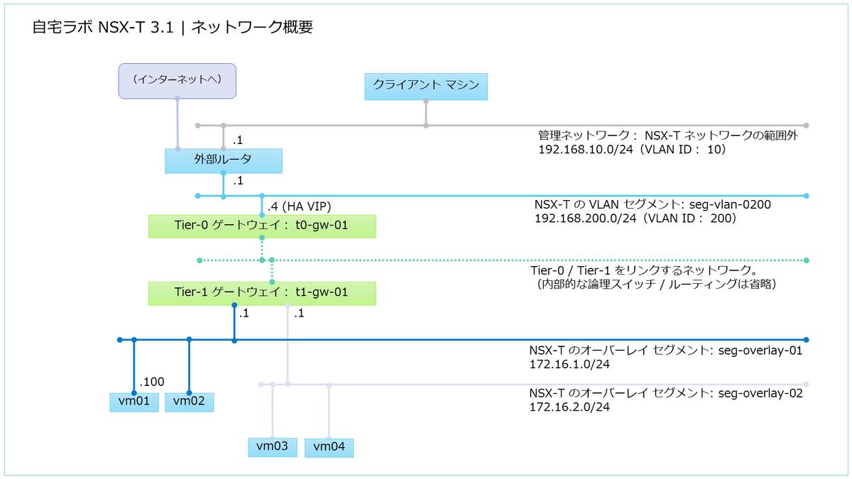 f:id:gowatana:20210218233037p:plain