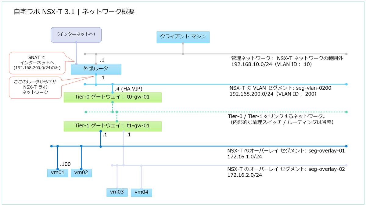f:id:gowatana:20210218233042p:plain