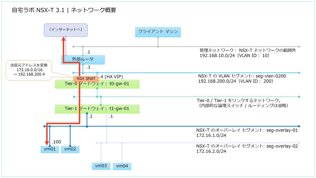 f:id:gowatana:20210218233051p:plain