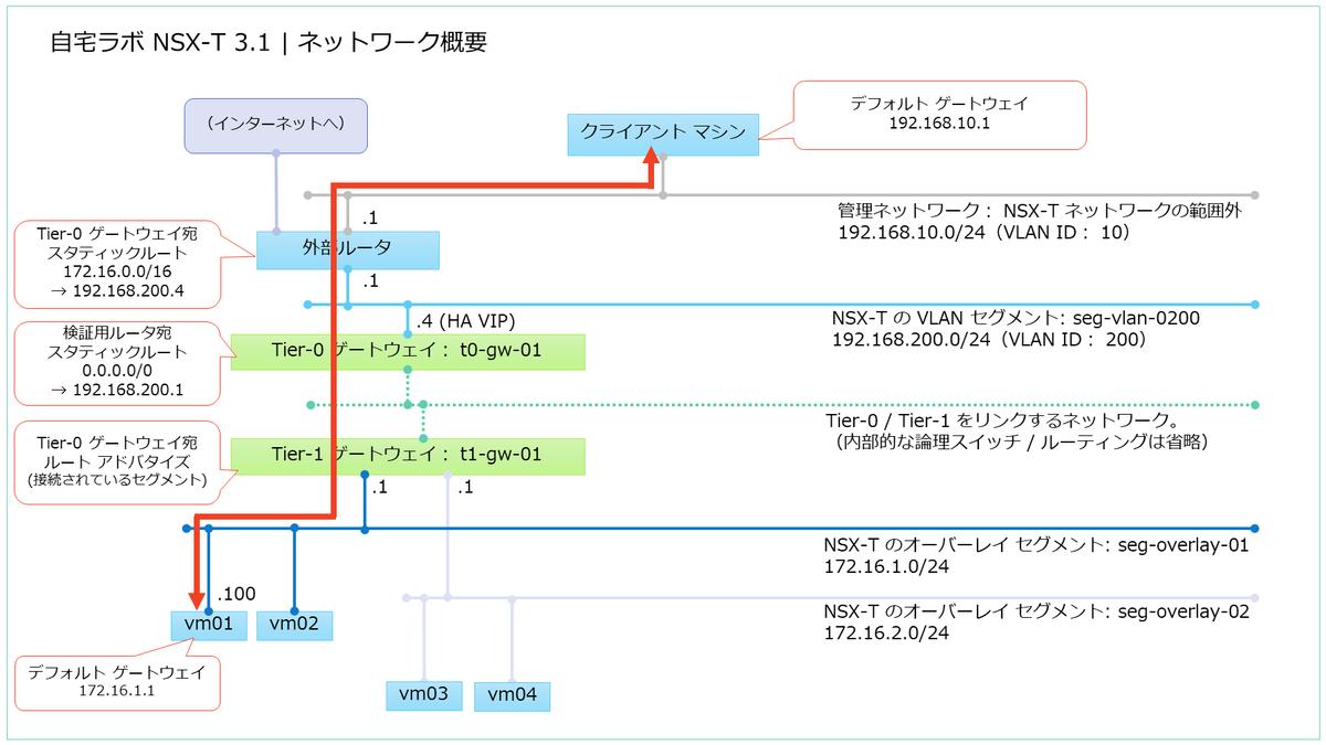 f:id:gowatana:20210219022627p:plain