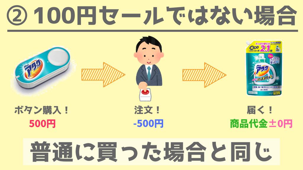 """""""Amazon Dash Button ダッシュボタン セール プライムデー"""""""