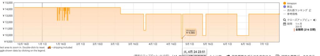"""Amazon アマゾン プライムデー おすすめ ランキング Kindle Paperwhite"""