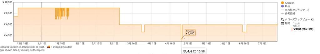 """""""Amazon アマゾン プライムデー おすすめ ランキング Fire 7 タブレット (7インチディスプレイ) 8GB"""""""