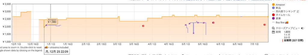 """""""Amazon アマゾン プライムデー おすすめ ランキング Happy Belly 北海道産 無洗米"""""""