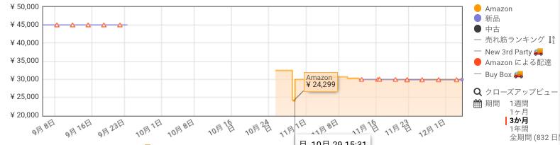 フィリップス 9000シリーズ メンズ 電気シェーバー 価格推移 Amazon サイバーマンデー おすすめ まとめ