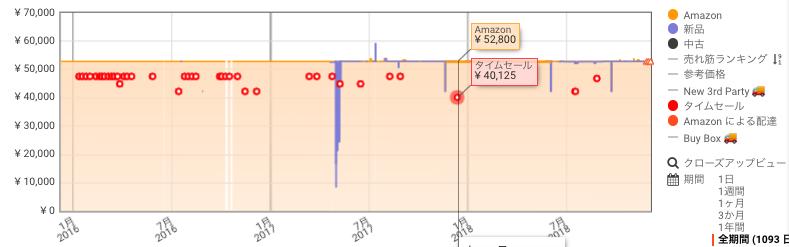 AKRACING ゲーミングチェア 価格推移 Amazon サイバーマンデー おすすめ まとめ