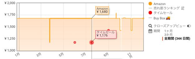 Presto! マスク ふつうサイズ 200枚(50枚×4パック) 価格推移 Amazon サイバーマンデー