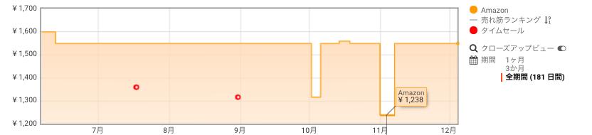 GOLD GUTS ゴールドガッツホエイプロテイン100 価格推移 Amazon サイバーマンデー