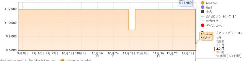 Echo (エコー) 第2世代 価格推移 Amazon サイバーマンデー